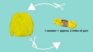 sweater to yarn circularity